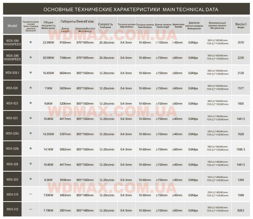 wdmaТехнические характеристики кромкооблицовочных станков WDMAX MACHINERY